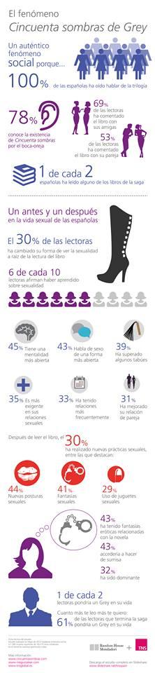 Infografia 50 Sombras visa sexual